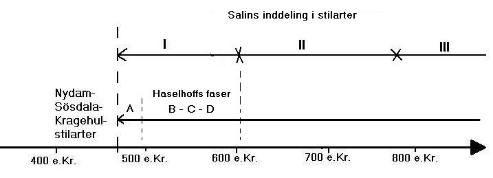 Timeline of Salin's styles and Hasselhoff's phases