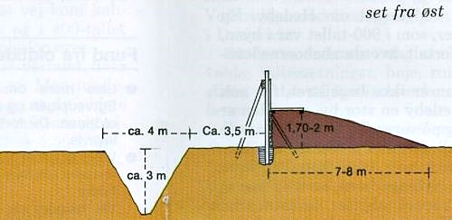 Cross section of Kovirke