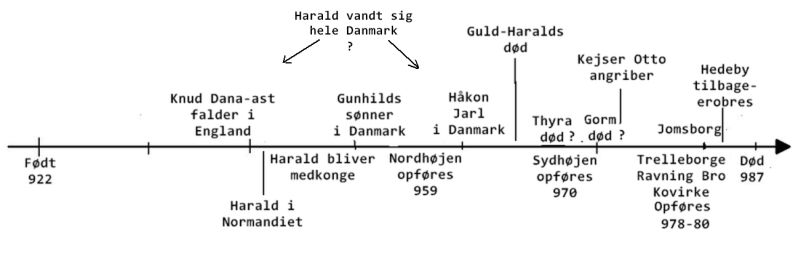 Proposal for a timeline of Harald Bluetooth