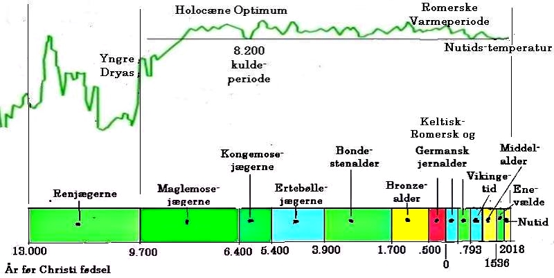 Timeline for  end of the Pleistocene and Holocene