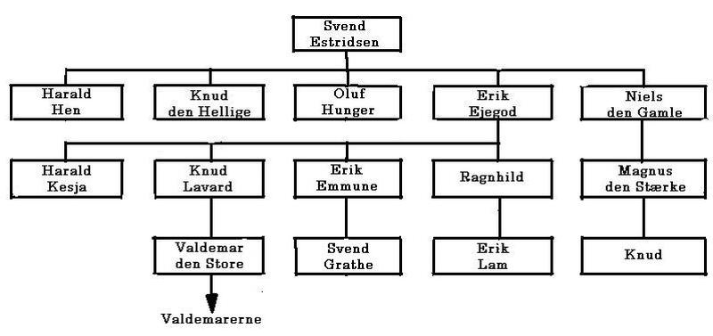 Sweyn Estridson's son's family tree
