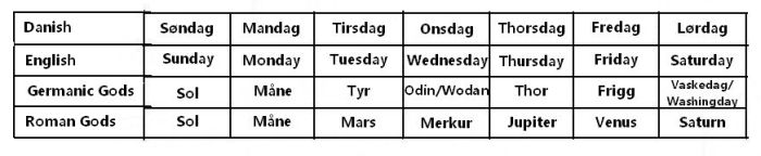 The names of the weekdays and the associated gods