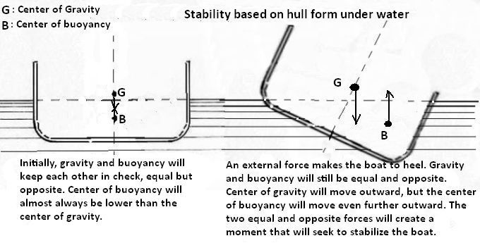 Stability because of the shape of the vessel under the water