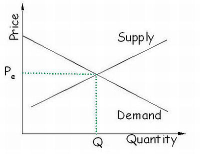 The traditional representation of supply and demand