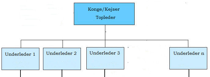 Historisk traditionel organisation