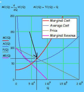 The increasing marginal cost curve intersects the declining demand curve
