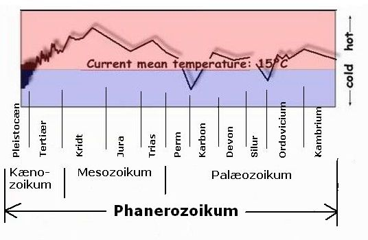 Mean temperature during Phanerozoic