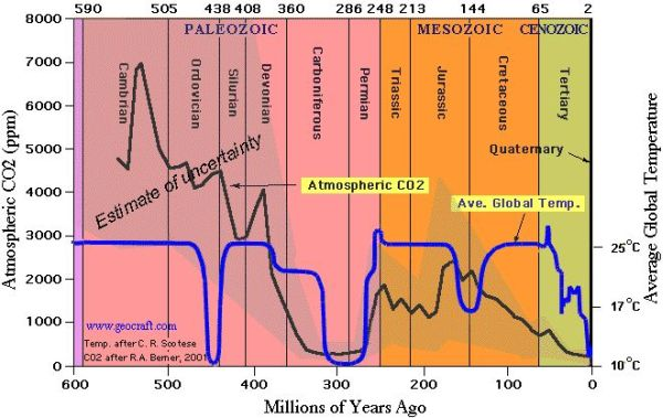 A total presentation of atmospheric CO2 and average global temperature during Phanerozoic