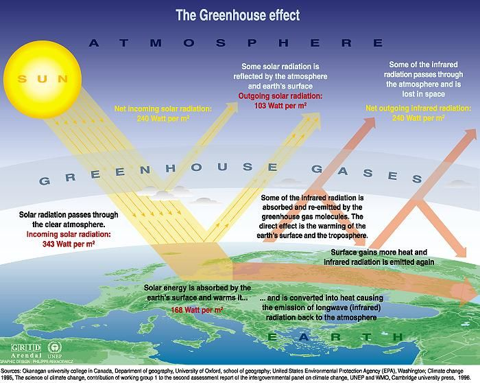 Effect of  greenhouse gases in the atmosphere
