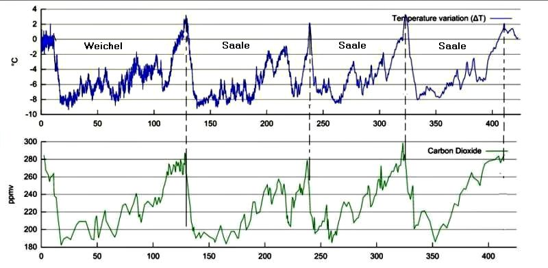 Variations in temperature and atmospheric CO2 concentration during the last 400,000 years