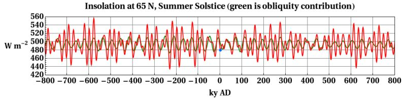 Insolation at 65 degrees northern latitude in June for past and future