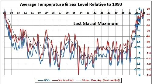 Average temperature and sea surface level through 35,000 years related to 1990 level