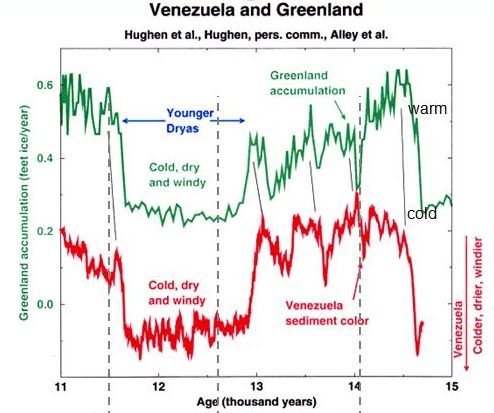 Younger Dryas in Venezuela