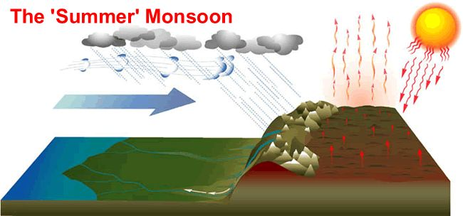 The southeast Asian monsoon