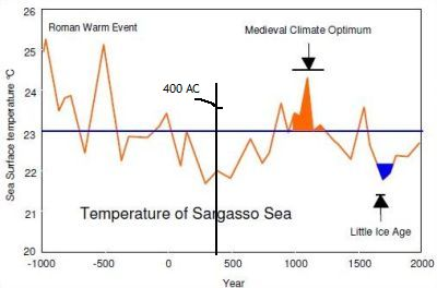 Graph showing  temperature in the Sargasso Sea