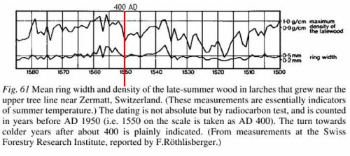 Density of growth rings in larch trees at Zermat in the Alps - from Climate History and the Modern World by H. H. Lamb
