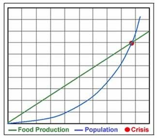 Graphic illustration of Malthus' theory