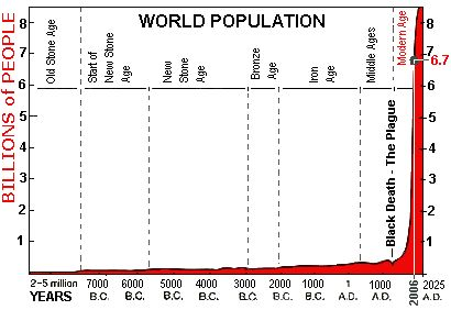 The population of the World through history